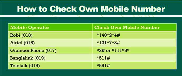 Check GP Robi Teletalk Banglalink Airtel Number