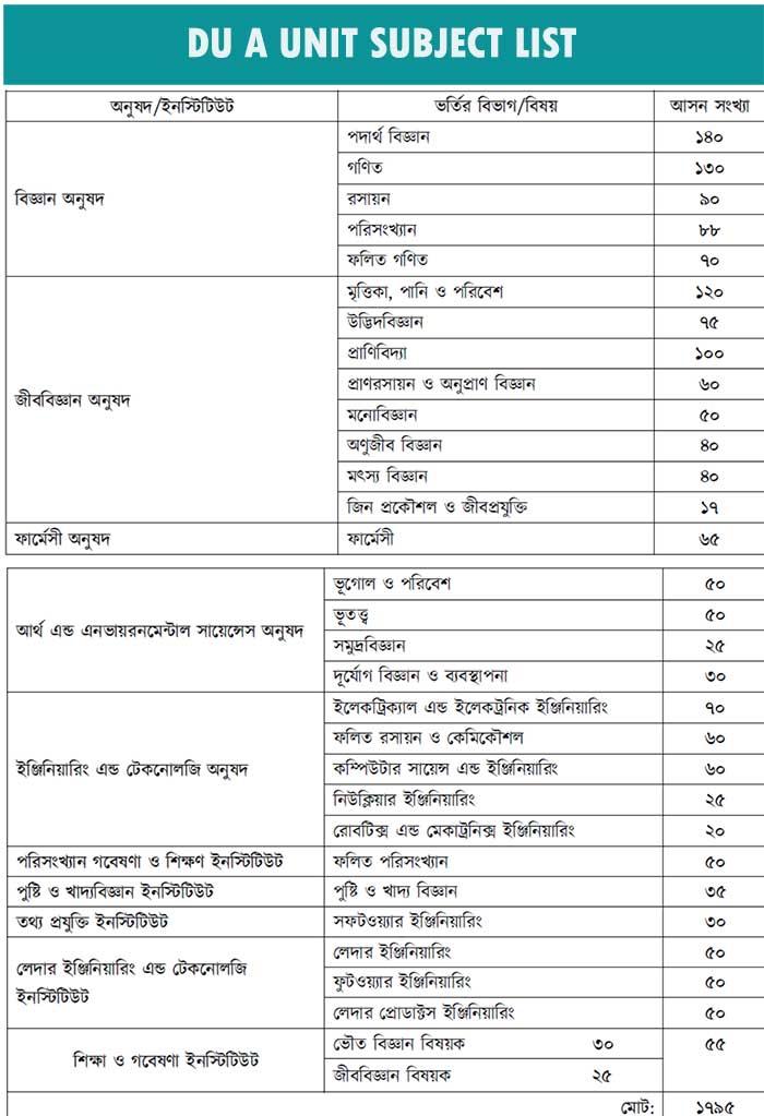 DU A Unit facultywise Subject List