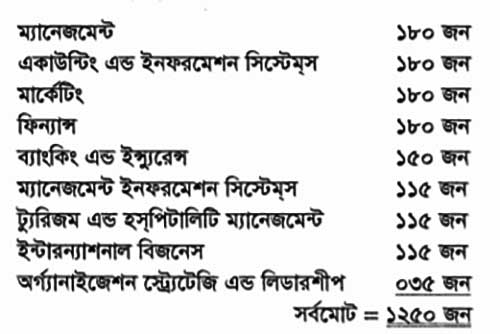 DU C Unit Subject List